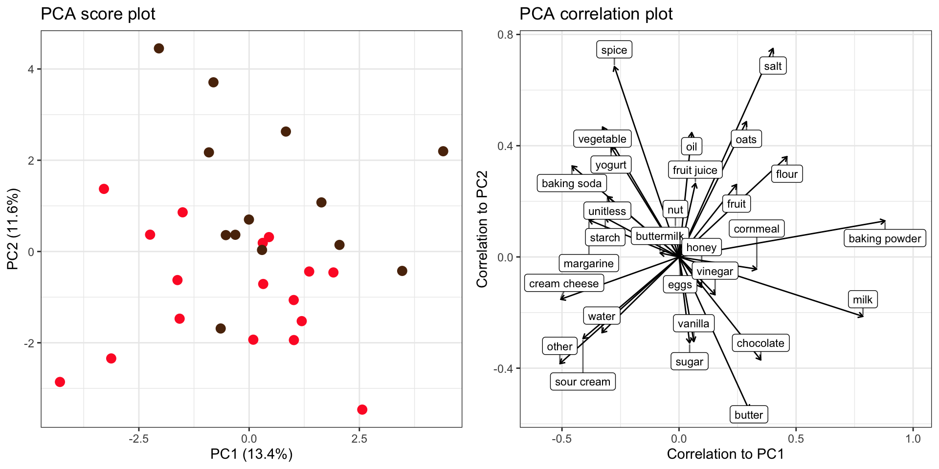 PCA score and loading plot.  Muffins recipes (brown) separate only slightly from cupcake recipes (red) along PC2